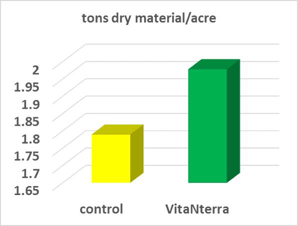 Alfalfa - Higher Alfalfa Yields